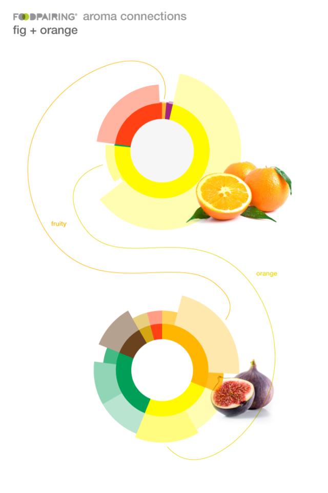 Πορτοκάλια και σύκα