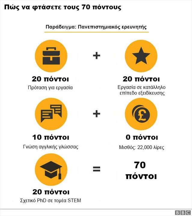 κριτήρια για έκδοση VISA